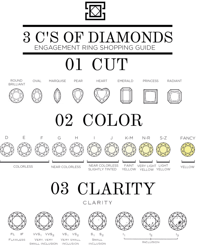 Engagement Ring Shopping Guide